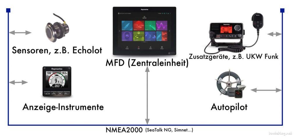 Ein NMEA2000 Netz (mit Bildern von Raymarine).